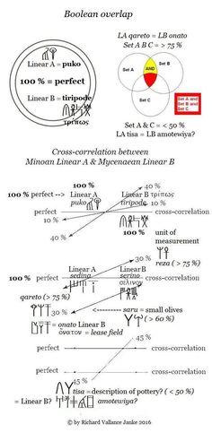 Boolean chart of The 5 Principles of Cross-correlative Retrogressive…