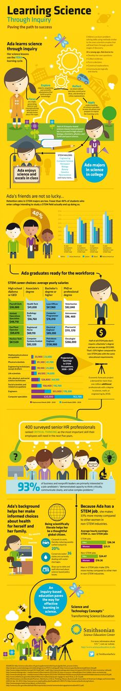 Inquiry-based-Science-Infographic
