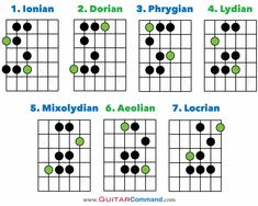 The complete guide to guitar modes, with tab, music & fret diagrams. Learn to play any modal scale. Find out what modes are & how to improvise with them. Blues Guitar Chords, Acoustic Guitar Notes, Guitar Chords And Scales, Music Theory Guitar, Jazz Guitar, Music Guitar, Playing Guitar, Acoustic Guitars, Learning Guitar