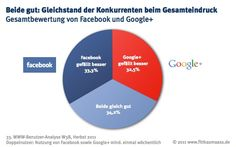Facebook vs. Google 2
