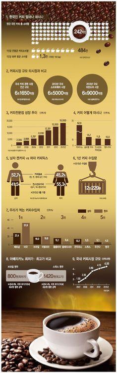 韓, 커피 연 242억잔 '홀짝'…시장 4조6000억원 '훌쩍'