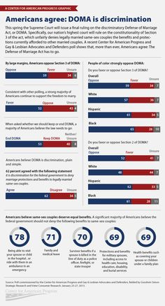 POLLS: DOMA Is Discrimination, Equality Is Inevitable