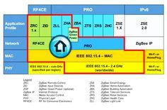 The new Open Smart Home Framework is a subset of ZigBee that encompasses ZigBee's three main network layers – ZigBee RF4CE, ZigBee Pro and ZigBee IP