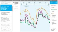 This continually updated interactive tracks how executives around the world have viewed economic conditions and the economic prospects of their companies, and how those views have differed over time and across industries, regions, and types of company. Countries Europe, Data Visualization, No Response, Insight, Deck, Conditioner, Front Porches, Decks, Decoration