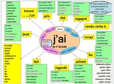 mind maps to support learners using the perfect tense | POURQUOI PAS... EN FRANÇAIS ? | Scoop.it