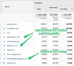 The Content Marketer's Guide to Google Analytics: How to Extract Numbers That Drive Action