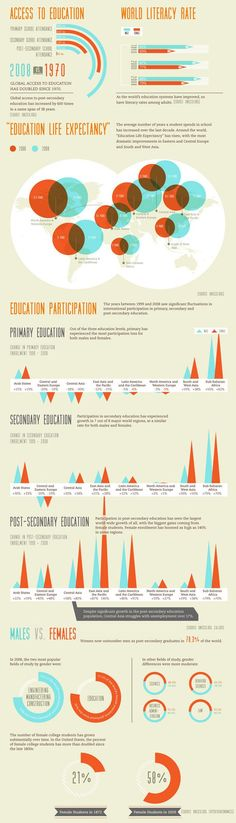 Great infographic on world education. At http://www.thevirtualschool.com we want to democratise access to high quality education for learners around the world.