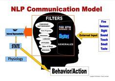 NLP Communication Model...