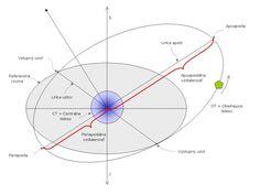 girls lacrosse field diagram for lining google search Refracting Telescope Diagram Radio Telescope Software
