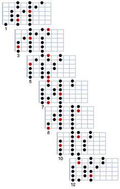 Positions de la gamme majeure de Do