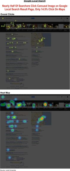 Google recently updated the design of the local search results page with an image carousel that appears at the top of the page when users perform a local search query from the desktop. To find out whether the new design would affect searcher behavior search marketer Matthew Hunt performed a heat map test. He found that t nearly half of the searchers clicked on an image in the Carousel. Full study here: http://localu.org/blog/a-heat-map-click-study-for-googles-local-carousel-results/
