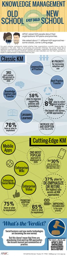 Knowledge Management: Old School vs. New School (Infographic)