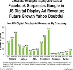 eMarketer has released a new forecast on the future revenue growth of digital display advertising in the US. The big take always from the forecast are that in eMarketer's view Facebook has bypassed Google in market share. The forecaster has high expectations for video advertising and expects AOL to maintain double digit growth in the near future, primarily due to its success with programmatic ad buying and selling of premium video advertising. #digitaldisplayadvertising #videoadvertising