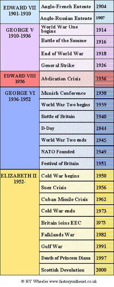 British Monarchy - Twentieth Century Timeline | HistoryOnTheNet