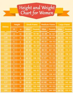 Alternative Height And Weight Chart Men  Women Bmi Is A Very