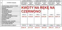 KLIKNIJ ABY POWIĘKSZYĆ W dniu wczorajszym na stronie Ministerstwa Zdrowia została opublikowana informacja o podpisaniu przez ministra zdrowia Konstantego Radziwiłła rozporządzenia regulującego wysokość miesięcznego wynagrodzenia zasadniczego lekarzy rezydentów. Rozporządzenie weszło w życie 31 października 2017 r. z mocą obowiązującą od 1 lipca 2017 r. Pełna treść rozporządzenia opubklikowana w dzienninku ustaw RP - tutaj.   1. ILE BĘDĄ ZARABIAĆ REZYDENCI? (KWOTY BRUTTO)  Wynagrodzenia dla…