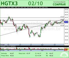 CIA HERING - HGTX3 - 02/10/2012 #HGTX3 #analises #bovespa