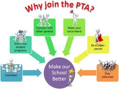 """Nice image that presents reasons why parent involvement is important. """"Why Join the PTA?"""""""