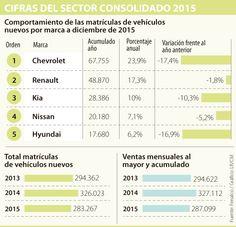 Matrículas de vehículos cayeron 13,1% en 2015