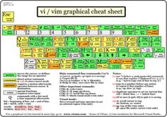 Graphical vi-vim Cheat Sheet and Tutorial