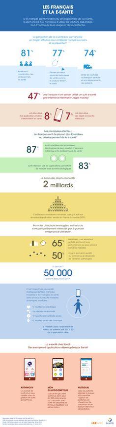 Tour d'horizon des usages et des attentes des Français face à la e-santé en infographie par Sanofi.
