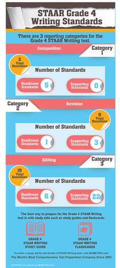 Have questions about the STAAR Grade 4 Writing Test?  Find out more about the standards. #STAAR