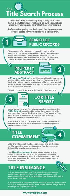 47 best title insurance images in 2019 title insurance real rh pinterest com
