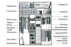 Exemple d'aménagement : placard femme - Quelles dimensions pour votre dressing ou placard ? - CôtéMaison.fr