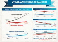 Vyhledávače versus sociální sítě
