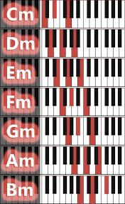 Graphic overviews of piano chords Musik Keyboard, Keyboard Noten, Keyboard Piano, Piano Music Easy, Piano Music Notes, Piano Sheet Music, Music Chords, Music Guitar, Ukulele