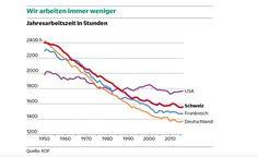 Line Chart, Training, Switzerland