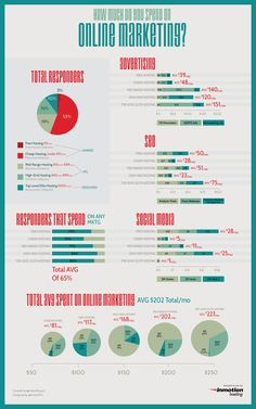 How Much Do You Spend On Online Marketing And Advertising - Infographic