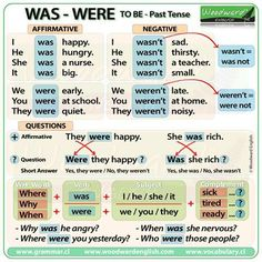 To Be - Simple Past Tense Grammar Lessons English Grammar Tenses, Teaching English Grammar, English Verbs, English Writing Skills, English Language Learning, English Vocabulary Words, Learn English Words, English Study, English Lessons