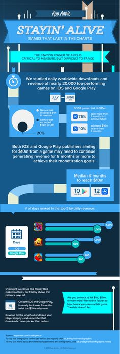 Stayin Alive Games That Last in the Charts App Lifespan Report Infographic