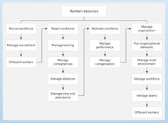 Human resources business process diagram