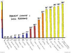 hoomph:  Percent Chance I Will Respond
