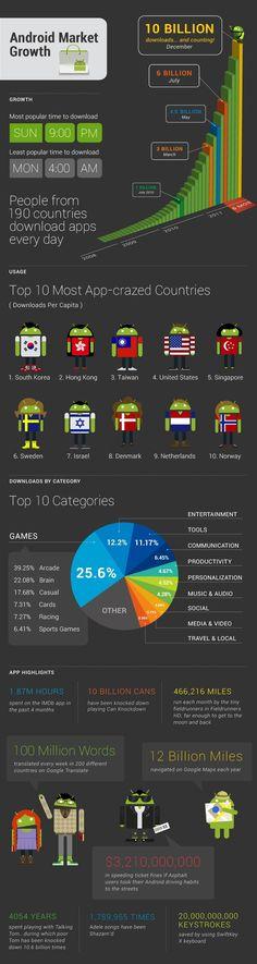Infografía 8. Crecimiento y diversidad en Android Market.
