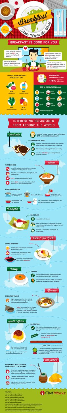 Breakfast Around the World by chefworks #Infographic #Breakfast #Health