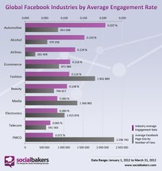Finally here! The Biggest Global Social Media Report on Facebook Industries