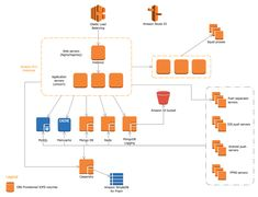 Example Parse Architecture on AWS. This diagram was created in PRO using the Library from the AWS Architecture Diagrams Solution. Application Architecture Diagram, Aws Architecture Diagram, Infrastructure Architecture, Enterprise Architecture, Architecture Plan, Cloud Diagram, Sun Diagram, Bubble Diagram, Tree Diagram