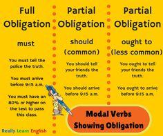 Modal Verbs - Showing Obligation