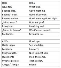 Spanish greetings leave takings basics vocabulary reference pdf related image m4hsunfo