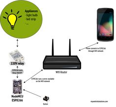 Smart home (IoT) - the beginnings - My Android Solutions