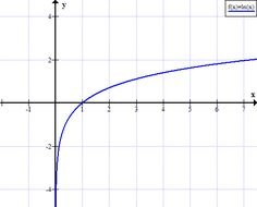Natural Logarithm - ln(x) Natural logarithm is the logarithm to the base e of a number.