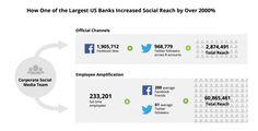 I Social Media in azienda: necessità o calamità? | Fabio Piccigallo | LinkedIn di @fabiopiccigallo
