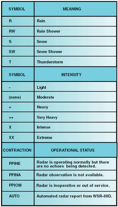 The following page will help the pilot to get an overview of the common sources of aviation weather reporting and how to read them.