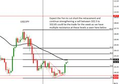 USD/YEN Trade for the Week