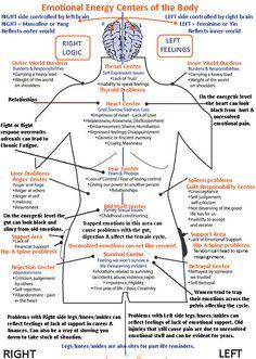 Nice adjunct for Reiki: Emotional Healing Centers of the Body - Infographic Ayurveda, Chakra Yoga, Chakra Healing, Autogenic Training, Mind Body Spirit, Holistic Healing, Holistic Medicine, Alternative Health, Alternative Energy