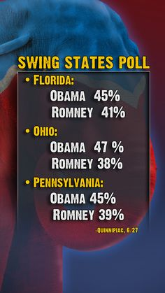 Swing States Poll via The Young Turks on Current TV