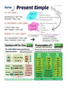 present simple lesson – RechercheGoogle Adverbs, Describe Yourself, Recherche Google, Presents, Facts, Words, Simple, Gifts, Favors
